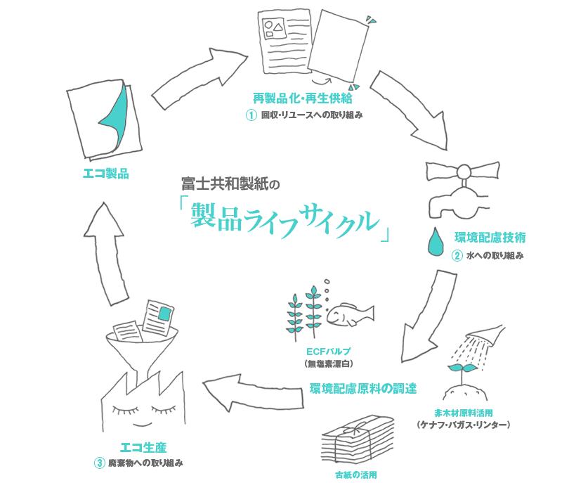 製品リサイクル